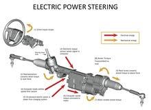 اصلاح مجموعة البور الكهربائية مثل هونداي ومازدا و كيا